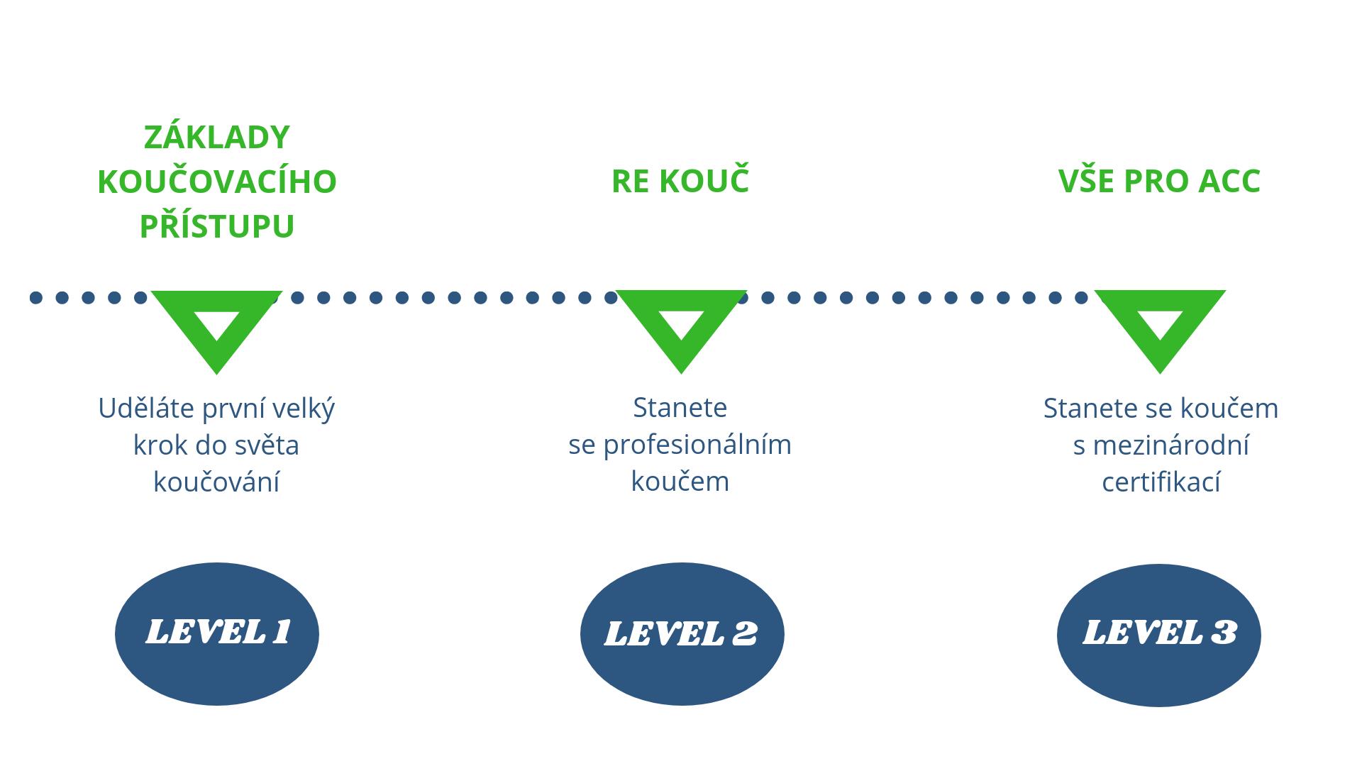 3 levely kurzů koučování